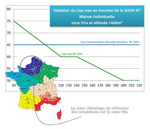 Variation du CEP max en fonction de la Shon RT